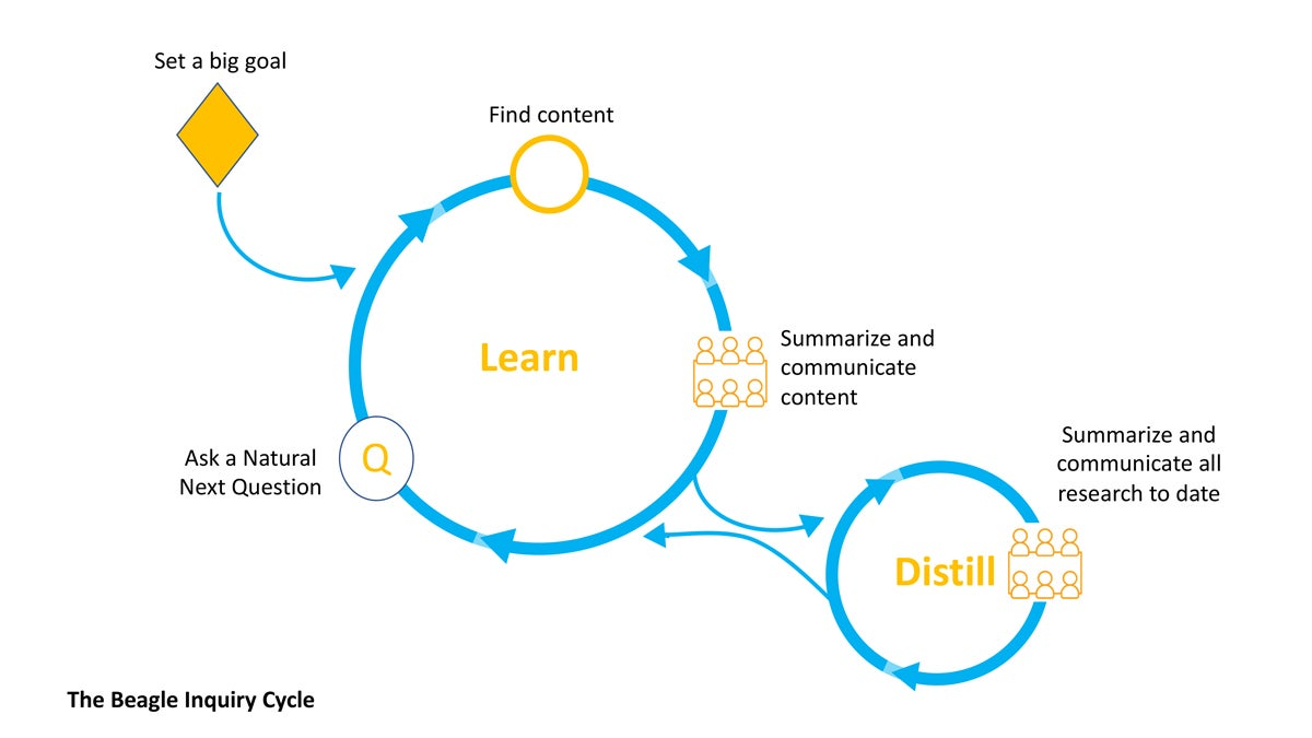 This diagram shows the inquiry-based learning process used in the technological leadership program at ASU.